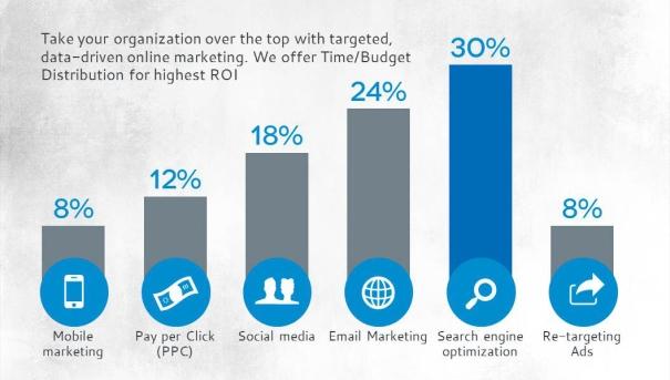online-marketing-distribution