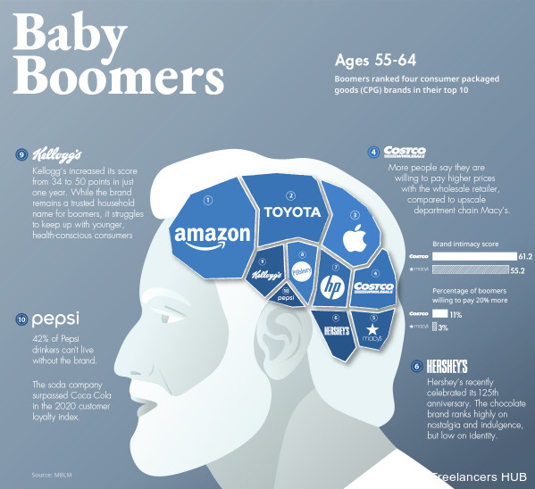 The most loved brands of Baby Boomers | Information - HUB
